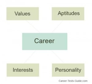 career assessment tests